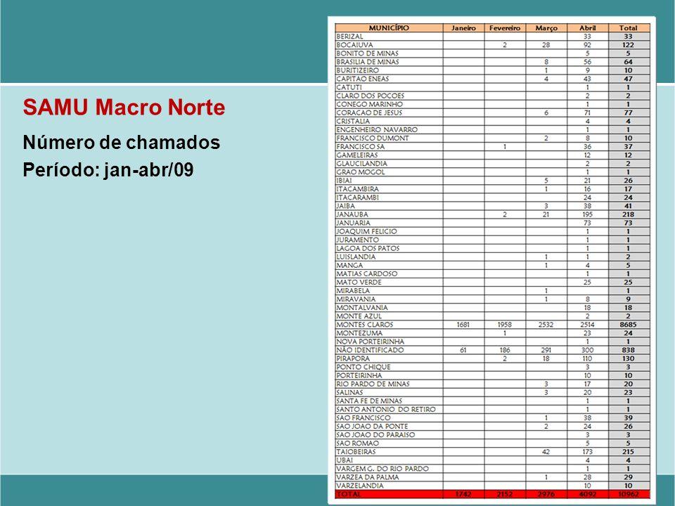 SAMU Macro Norte Número de chamados Período: jan-abr/09