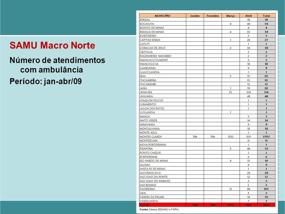 SAMU Macro Norte Número de atendimentos com ambulância