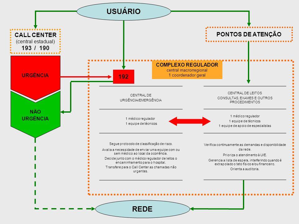 USUÁRIO REDE PONTOS DE ATENÇÃO CALL CENTER 193 / 190 192