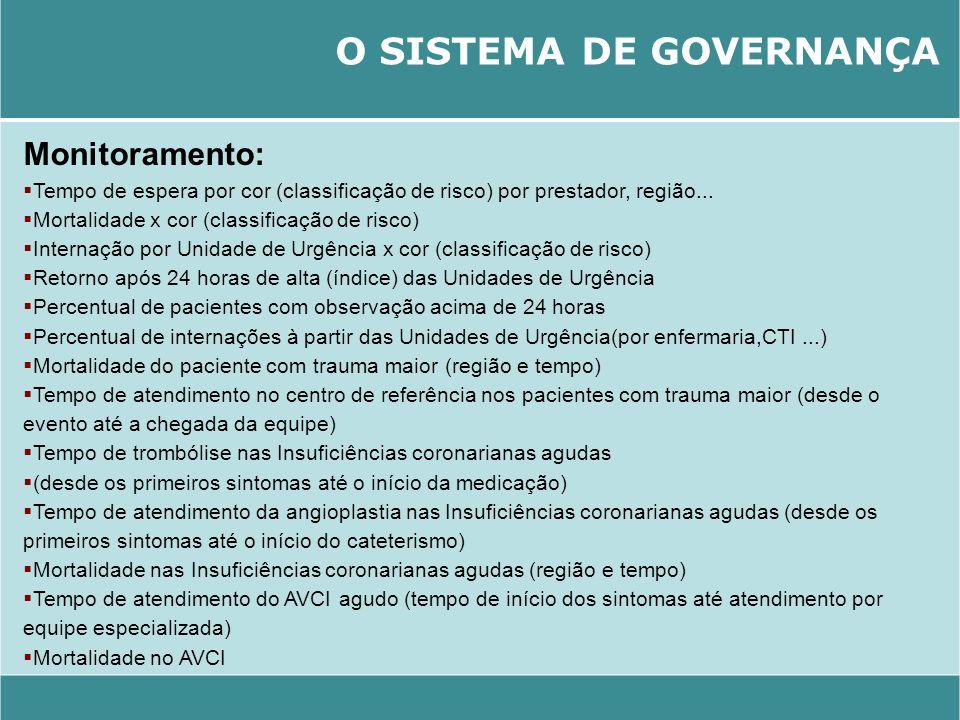 O SISTEMA DE GOVERNANÇA