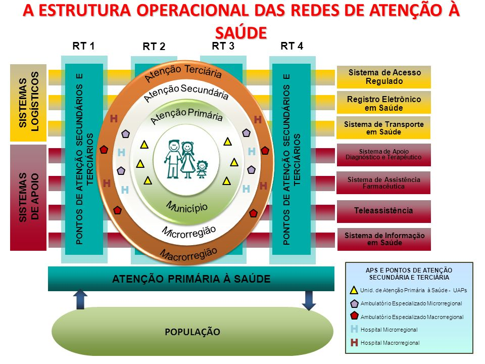 A ESTRUTURA OPERACIONAL DAS REDES DE ATENÇÃO À SAÚDE