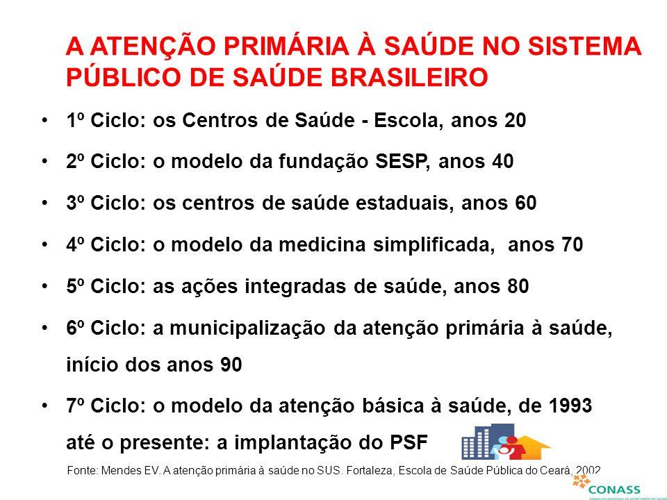 A ATENÇÃO PRIMÁRIA À SAÚDE NO SISTEMA PÚBLICO DE SAÚDE BRASILEIRO