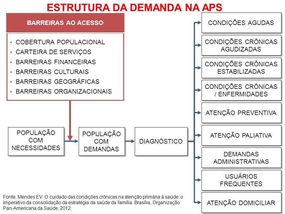 ESTRUTURA DA DEMANDA NA APS