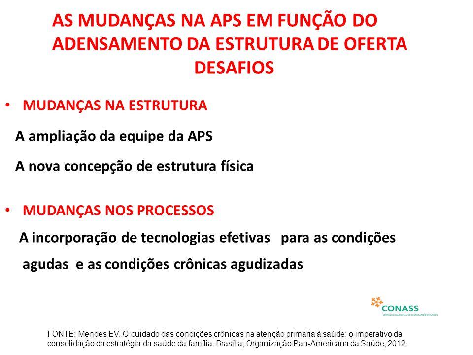 AS MUDANÇAS NA APS EM FUNÇÃO DO ADENSAMENTO DA ESTRUTURA DE OFERTA DESAFIOS