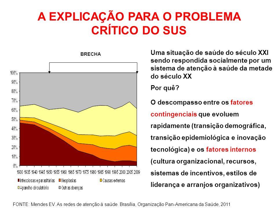 A EXPLICAÇÃO PARA O PROBLEMA CRÍTICO DO SUS