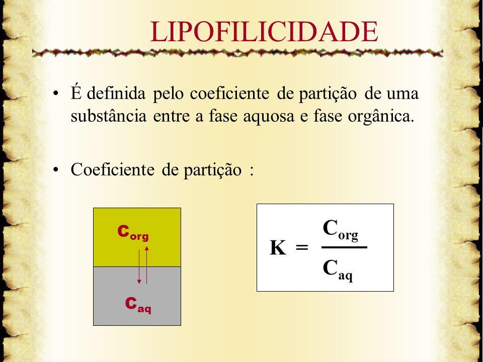 LIPOFILICIDADE K = Corg Caq