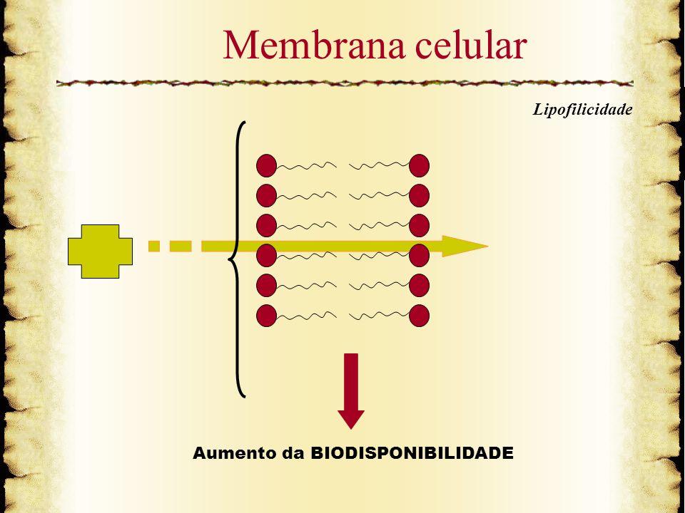 Membrana celular Lipofilicidade Aumento da BIODISPONIBILIDADE