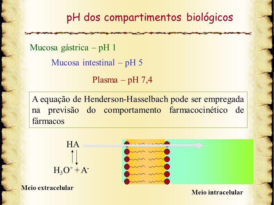 pH dos compartimentos biológicos