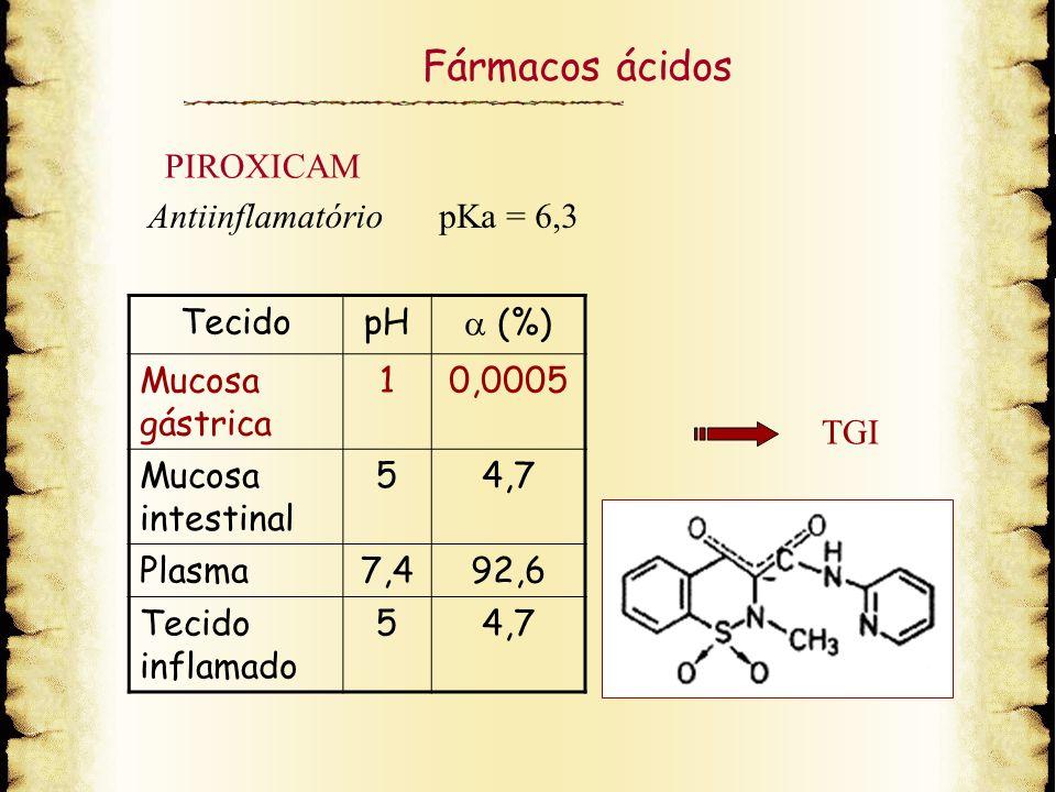 Fármacos ácidos PIROXICAM Antiinflamatório pKa = 6,3 Tecido pH  (%)