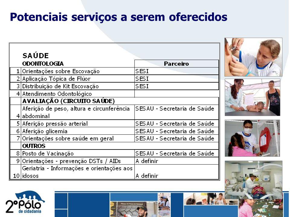 Potenciais serviços a serem oferecidos