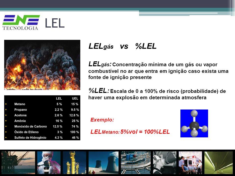 LEL LELgás vs %LEL.