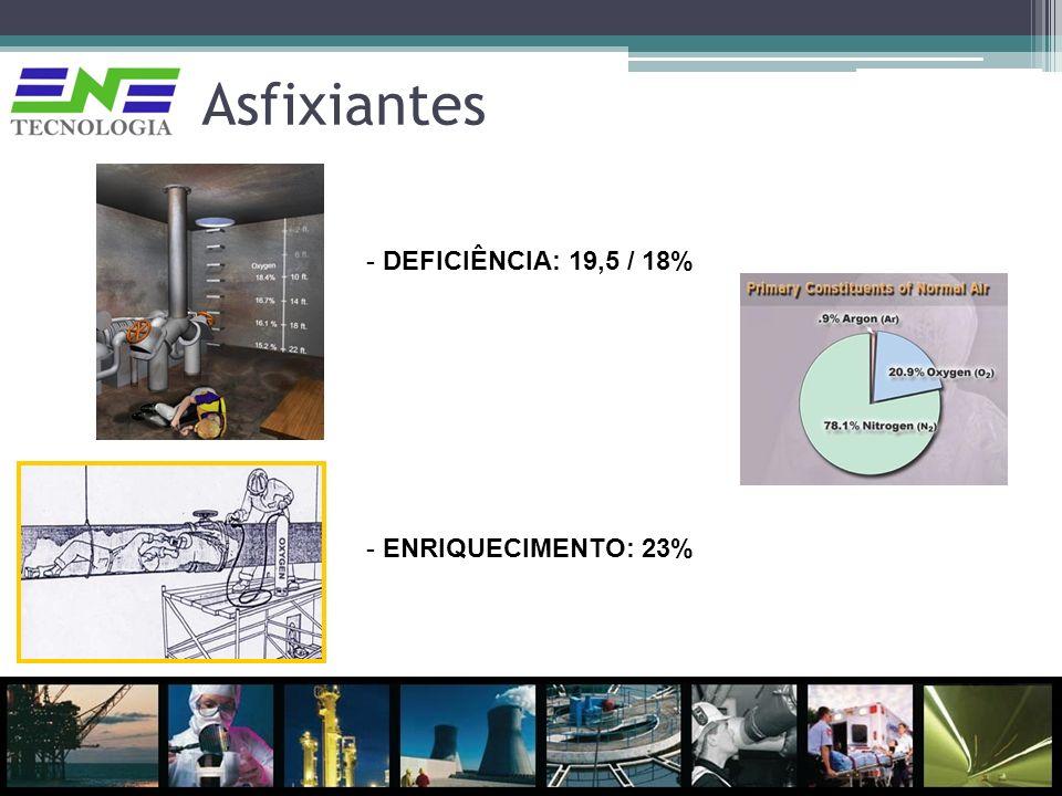 Asfixiantes DEFICIÊNCIA: 19,5 / 18% ENRIQUECIMENTO: 23%
