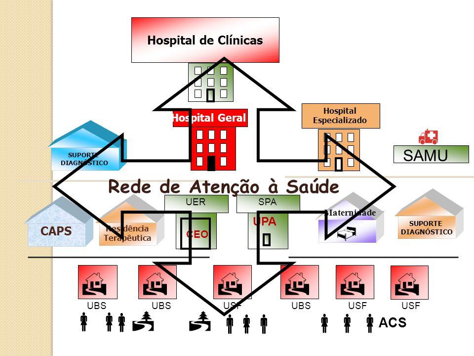     h  Rede de Atenção à Saúde SAMU ACS Hospital de Clínicas UPA