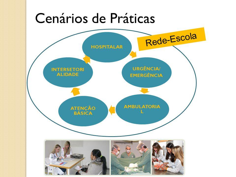 Cenários de Práticas Rede-Escola HOSPITALAR URGÊNCIA/ EMERGÊNCIA