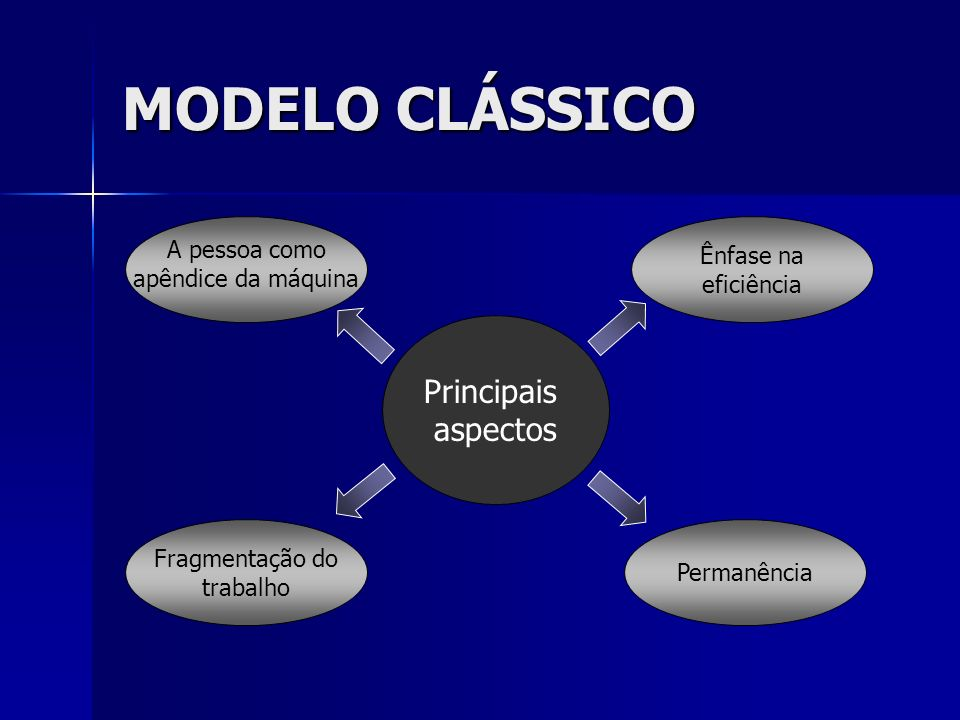MODELO CLÁSSICO Principais aspectos A pessoa como Ênfase na