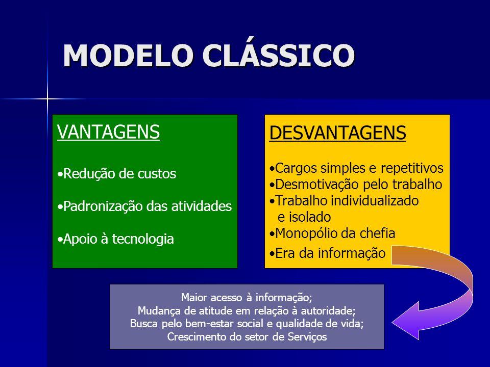 MODELO CLÁSSICO VANTAGENS DESVANTAGENS Cargos simples e repetitivos
