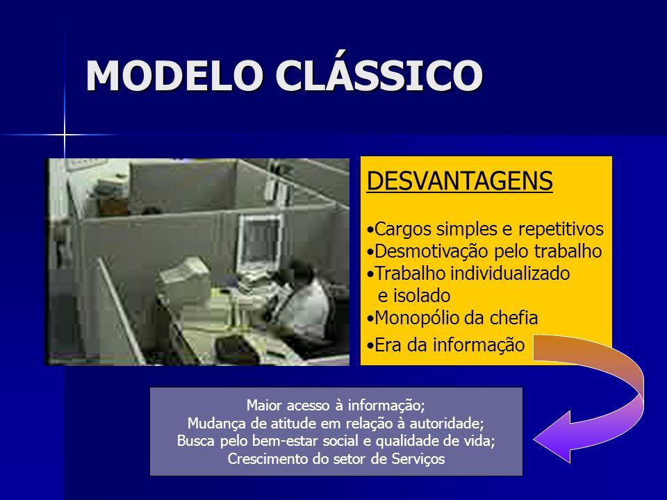 MODELO CLÁSSICO DESVANTAGENS Cargos simples e repetitivos