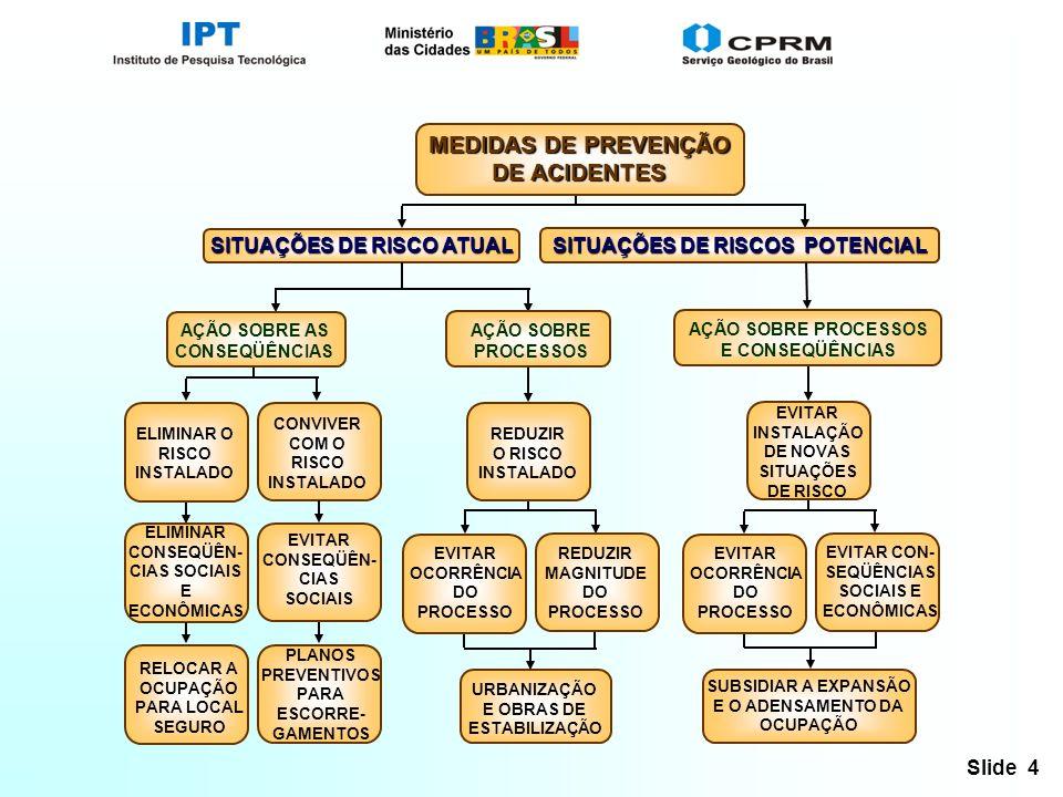 MEDIDAS DE PREVENÇÃO DE ACIDENTES