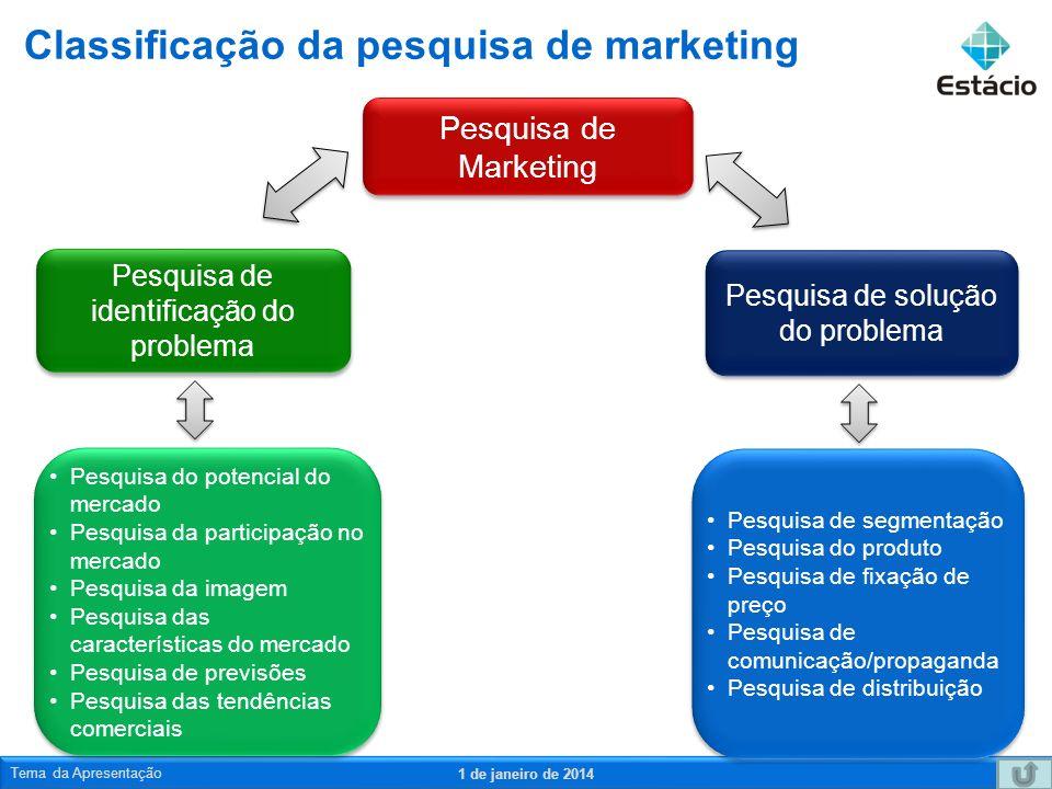 Classificação da pesquisa de marketing
