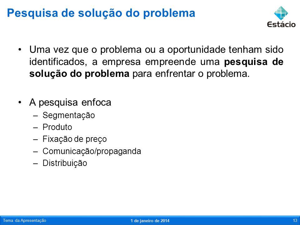 Pesquisa de solução do problema