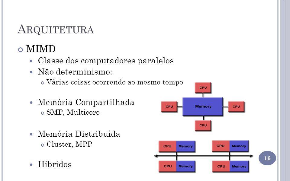 Arquitetura MIMD Classe dos computadores paralelos Não determinismo: