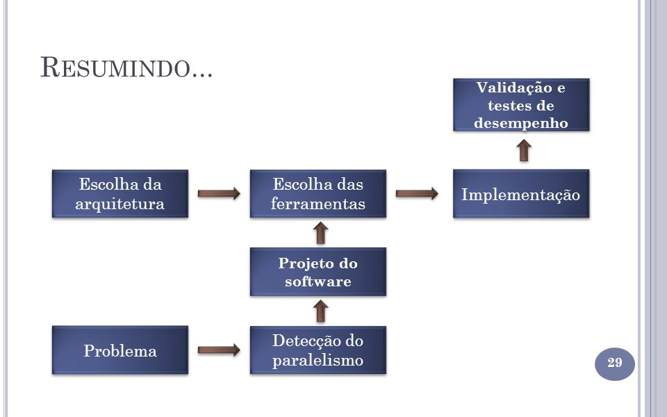 Validação e testes de desempenho