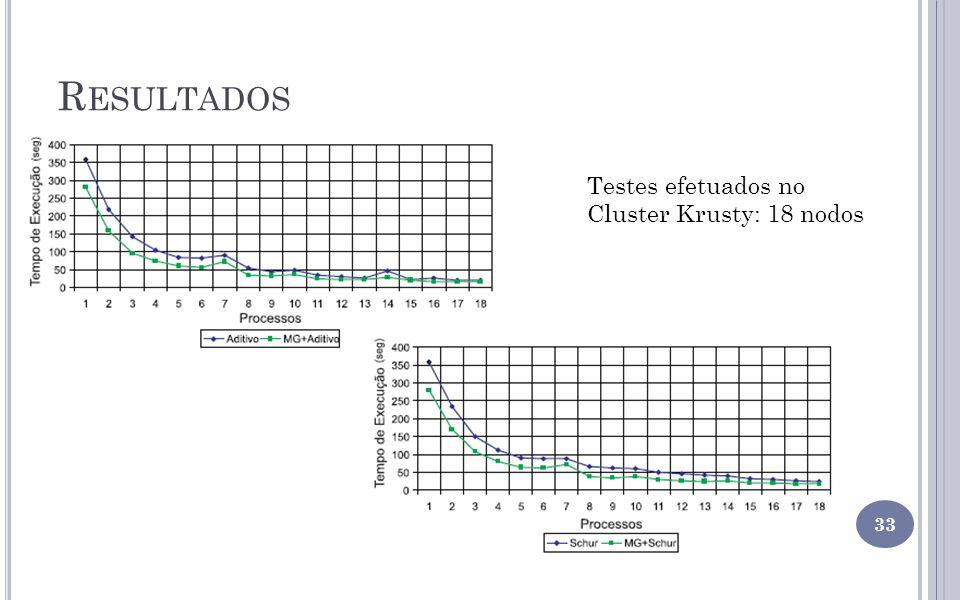 Resultados Testes efetuados no Cluster Krusty: 18 nodos