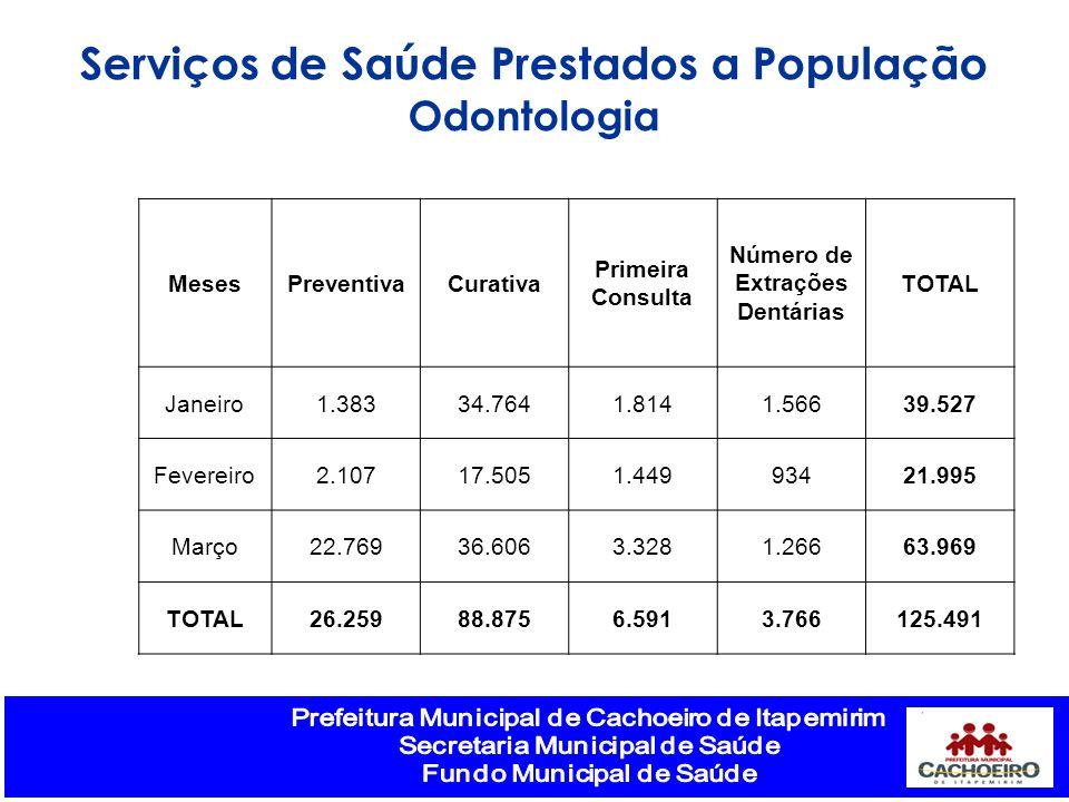 Serviços de Saúde Prestados a População Número de Extrações Dentárias