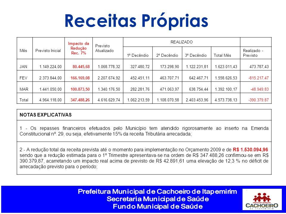 Impacto da Redução Rec. 7%