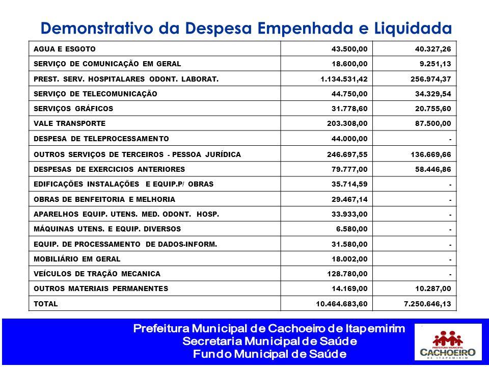 Demonstrativo da Despesa Empenhada e Liquidada