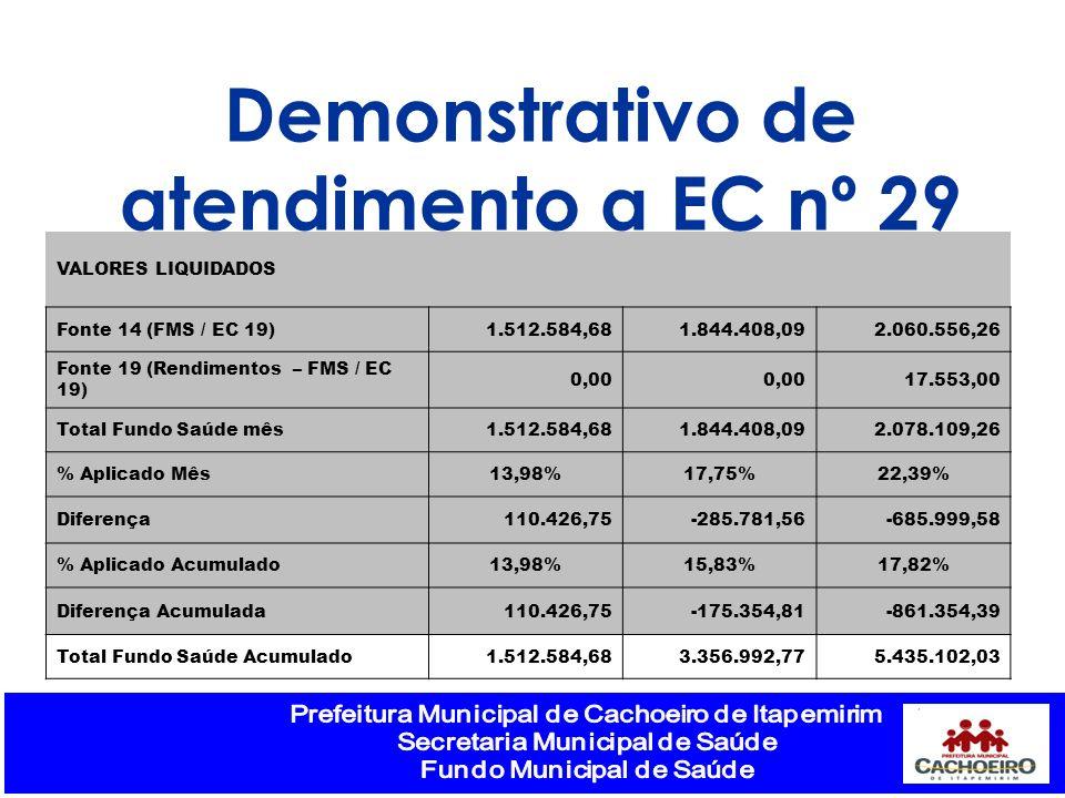 Demonstrativo de atendimento a EC nº 29