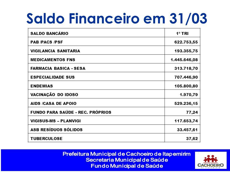 Saldo Financeiro em 31/03 SALDO BANCÁRIO 1º TRI PAB /PACS /PSF