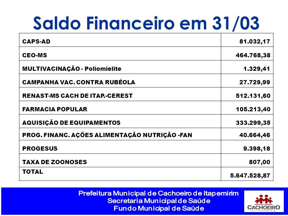Saldo Financeiro em 31/03 CAPS-AD 81.032,17 CEO-MS 464.768,38