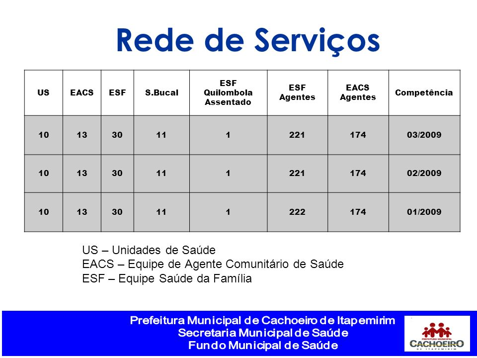 Rede de Serviços US – Unidades de Saúde
