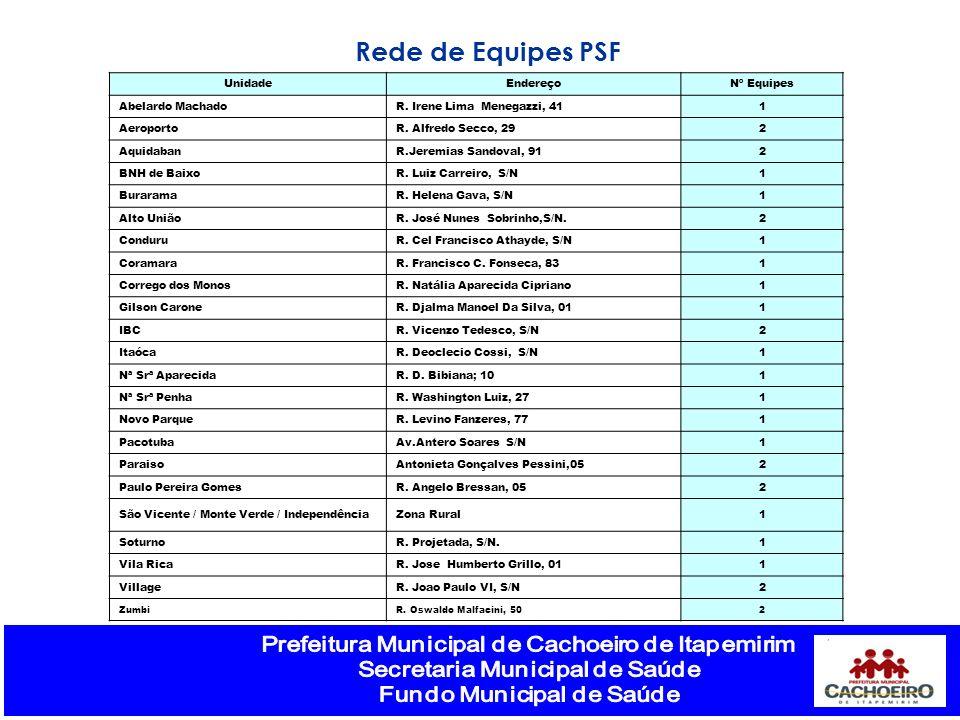 Rede de Equipes PSF Unidade Endereço Nº Equipes Abelardo Machado