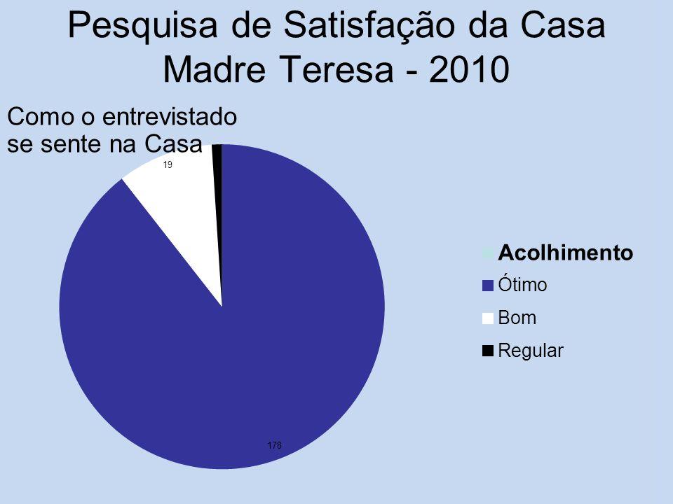 Pesquisa de Satisfação da Casa Madre Teresa - 2010