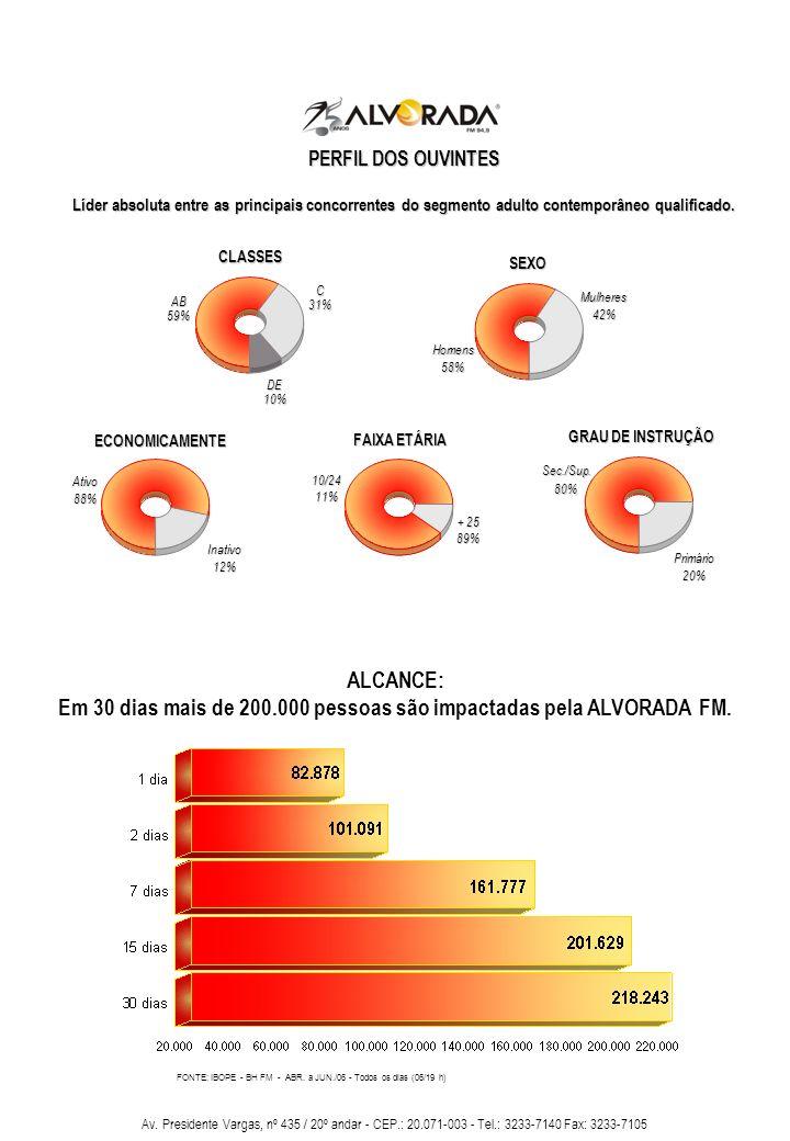 Em 30 dias mais de 200.000 pessoas são impactadas pela ALVORADA FM.