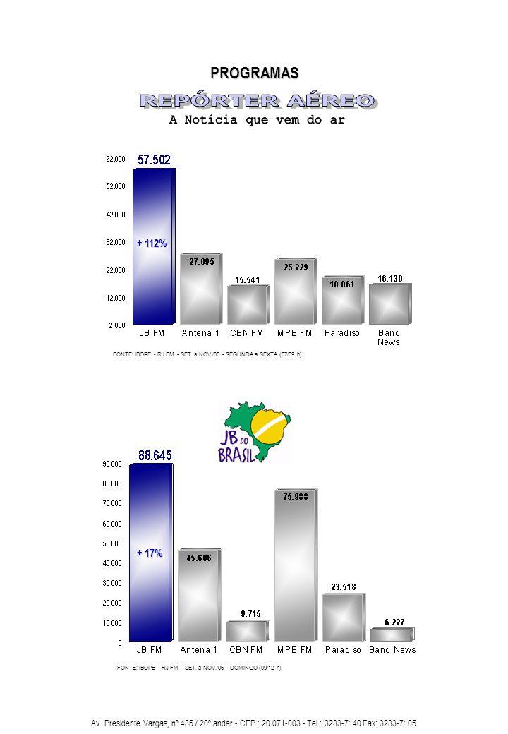 REPÓRTER AÉREO A Notícia que vem do ar PROGRAMAS + 112% + 17%