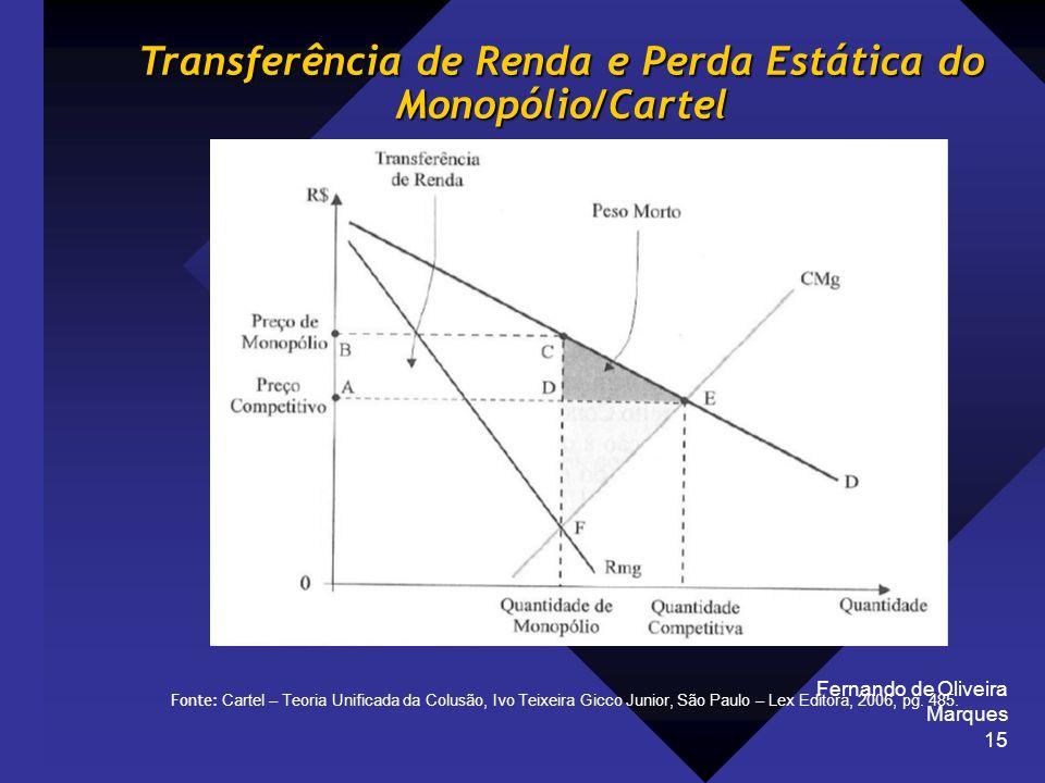 Transferência de Renda e Perda Estática do Monopólio/Cartel