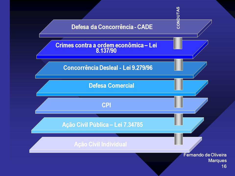 Defesa da Concorrência - CADE
