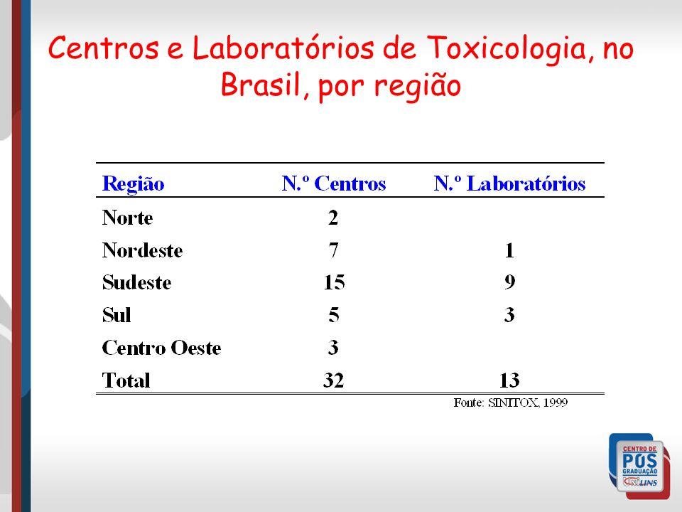 Centros e Laboratórios de Toxicologia, no Brasil, por região