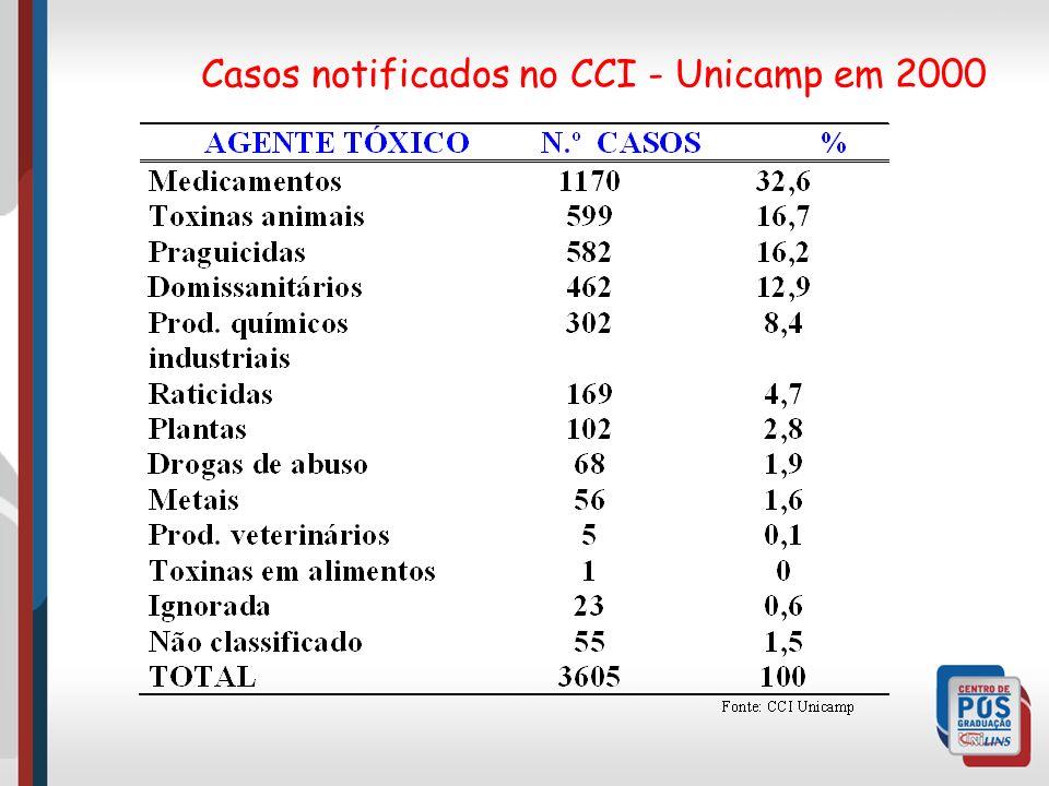 Casos notificados no CCI - Unicamp em 2000