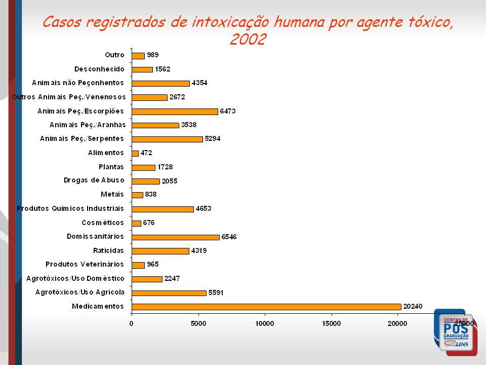 Casos registrados de intoxicação humana por agente tóxico, 2002