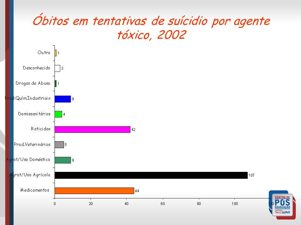 Óbitos em tentativas de suícidio por agente tóxico, 2002