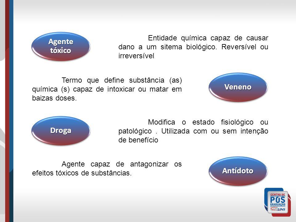 Agente tóxico Veneno Droga Antídoto