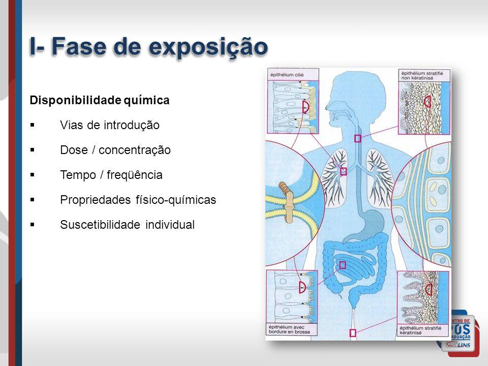 I- Fase de exposição Disponibilidade química Vias de introdução