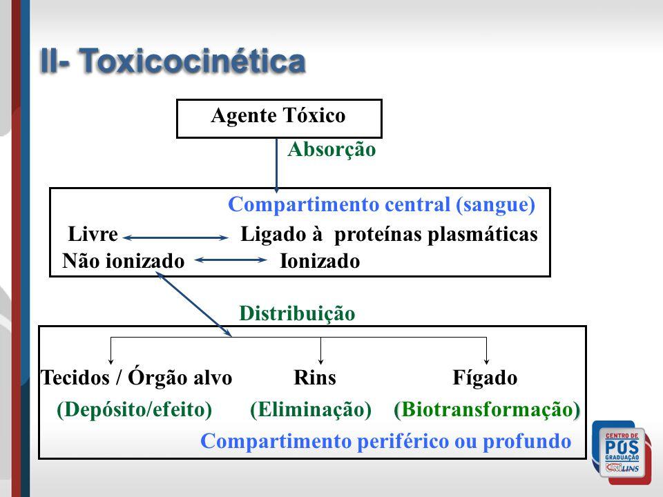 II- Toxicocinética Agente Tóxico Absorção