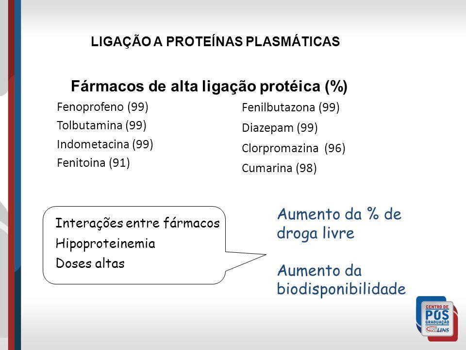 LIGAÇÃO A PROTEÍNAS PLASMÁTICAS
