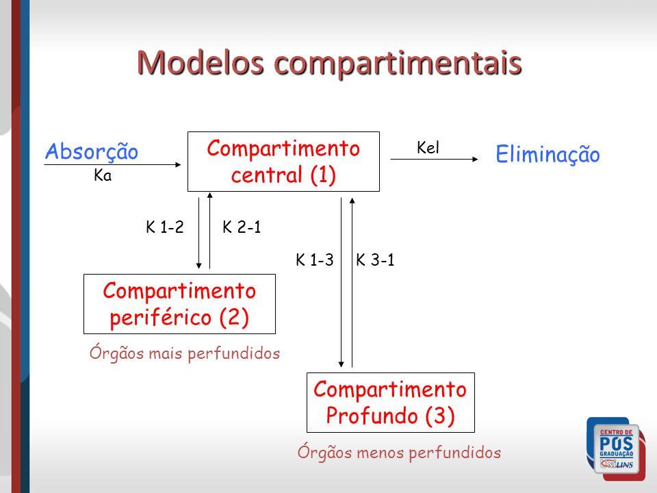 Modelos compartimentais
