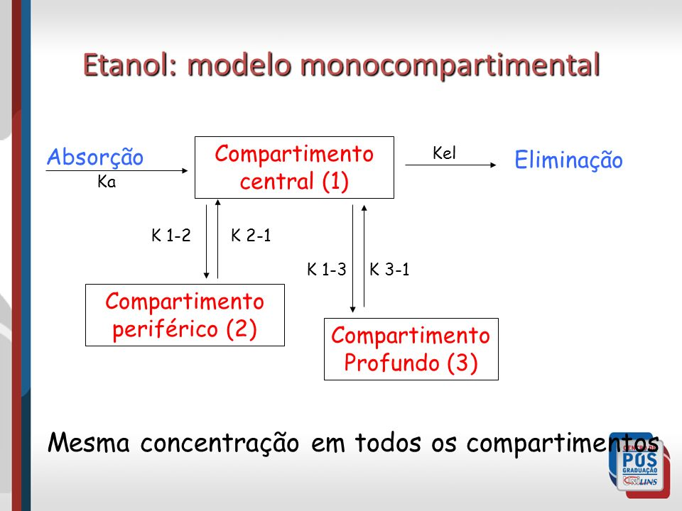 Etanol: modelo monocompartimental